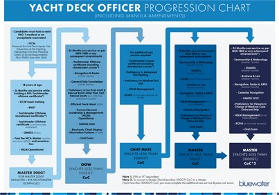 Deck Officer Progression