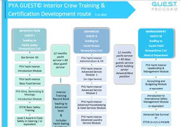 Interior Guest Courses