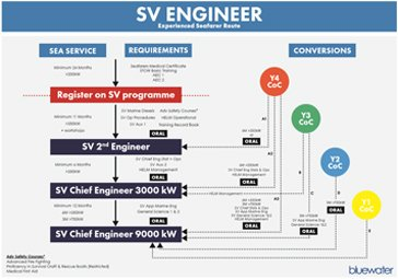 Engineering Y to SV